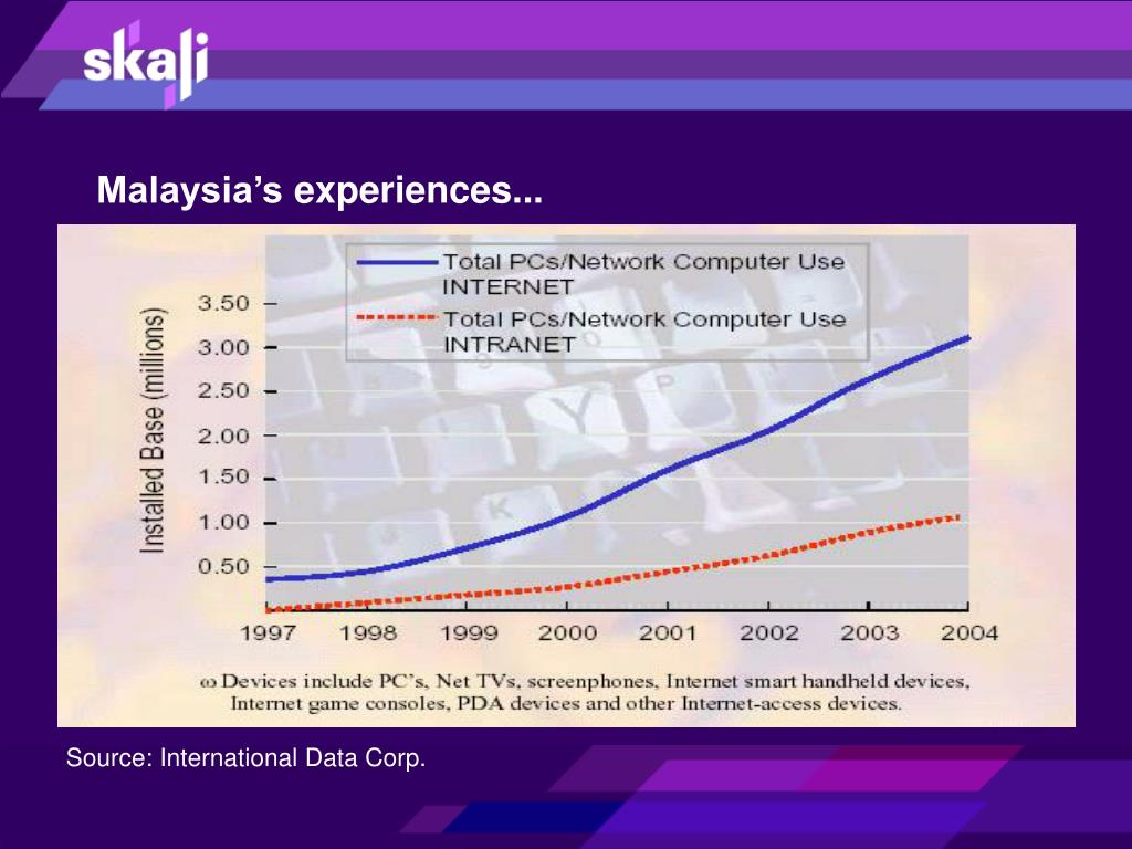 Malaysia's experiences...