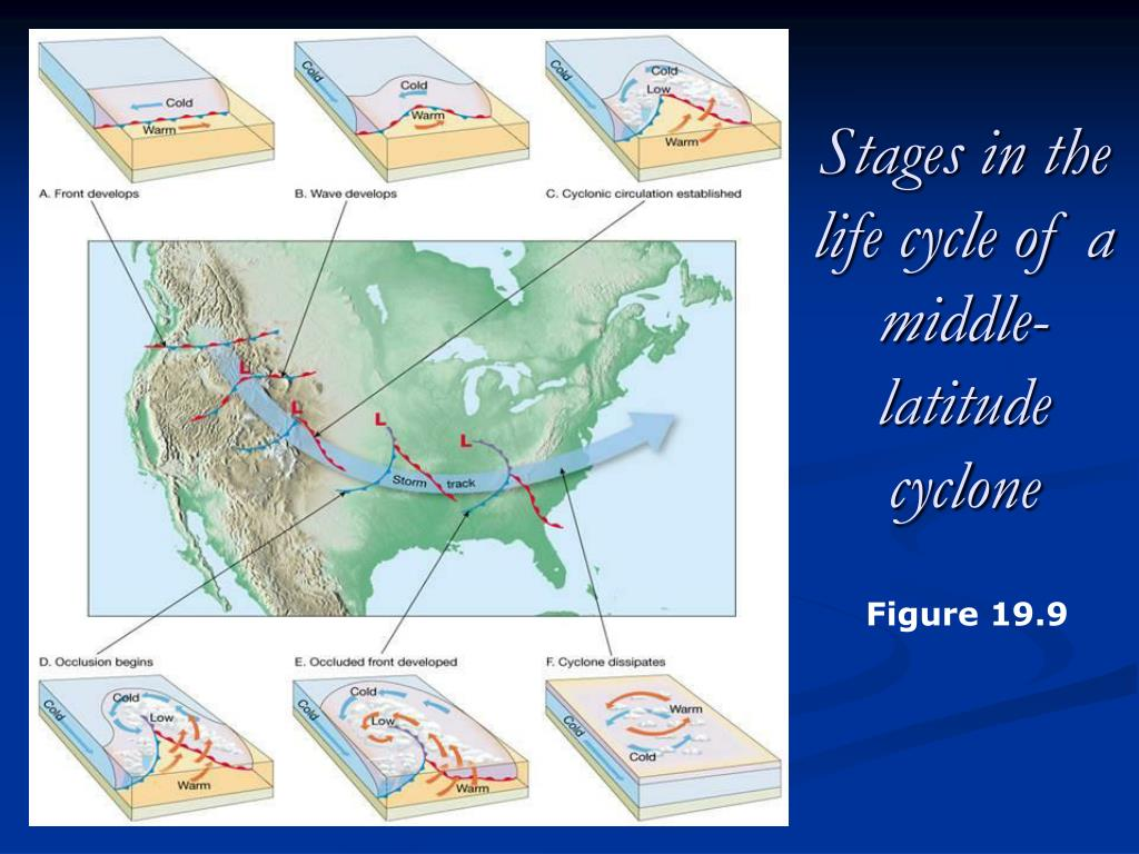 Stages in the life cycle of a middle-latitude cyclone
