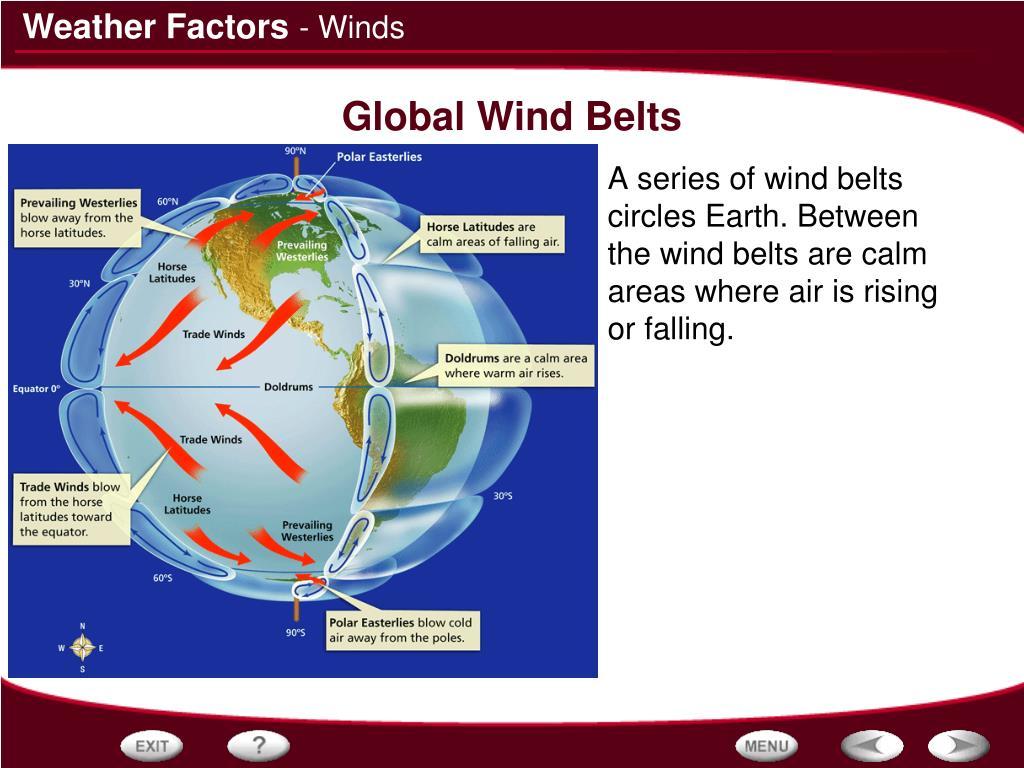 - Winds