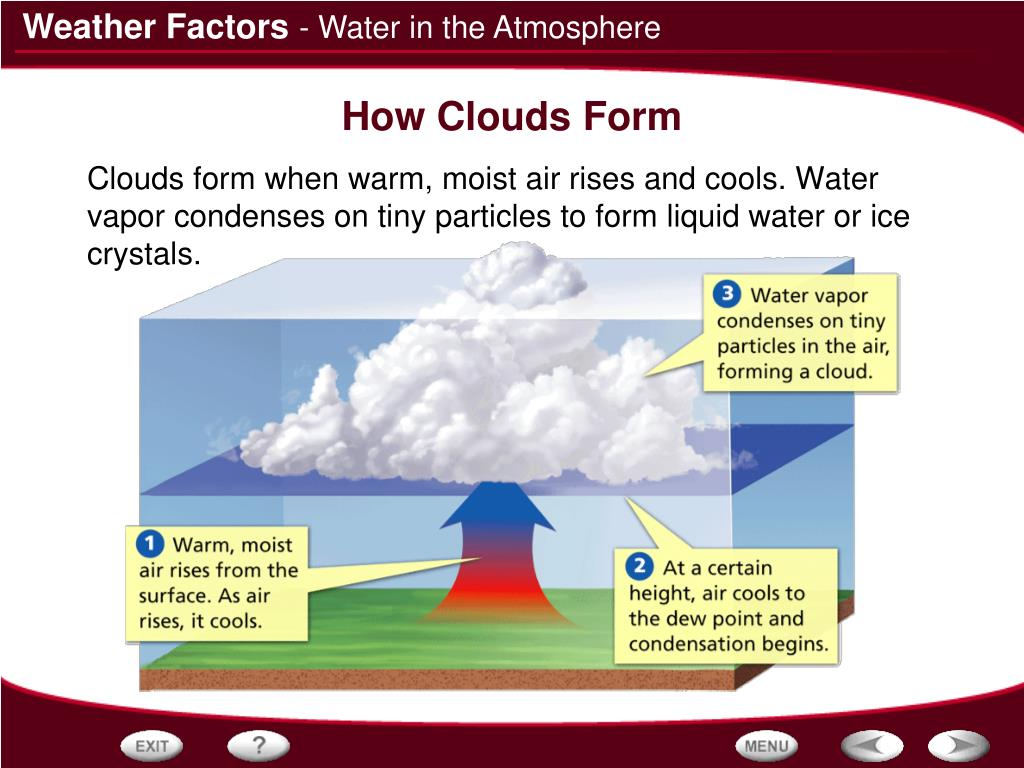 - Water in the Atmosphere