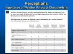 perceptions importance of weather forecast characteristic