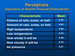 perceptions importance of weather forecast characteristic11