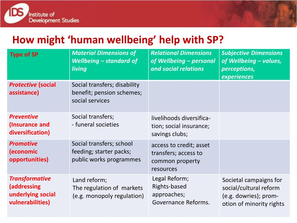How might 'human wellbeing' help with SP?