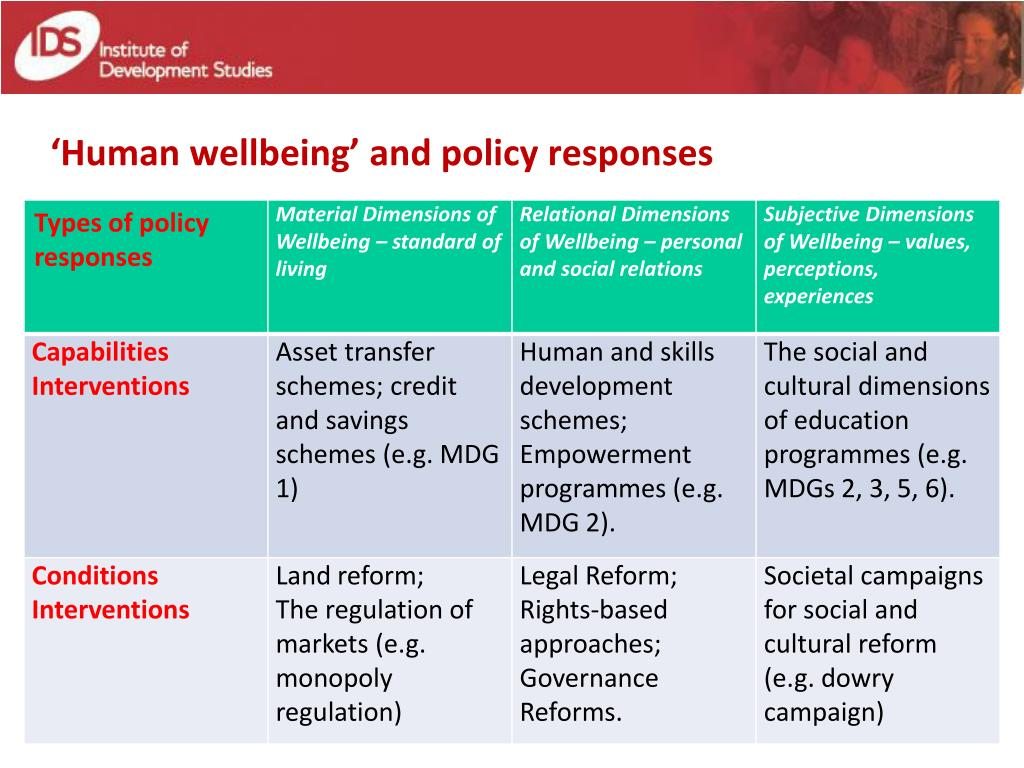 'Human wellbeing' and policy responses