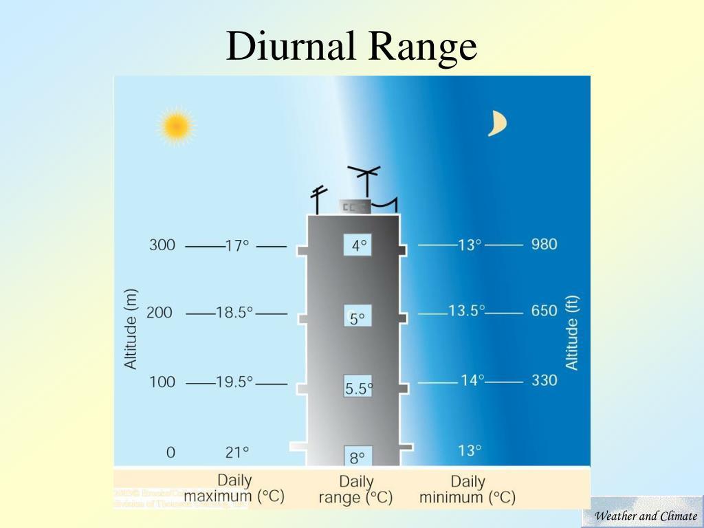 Diurnal Range