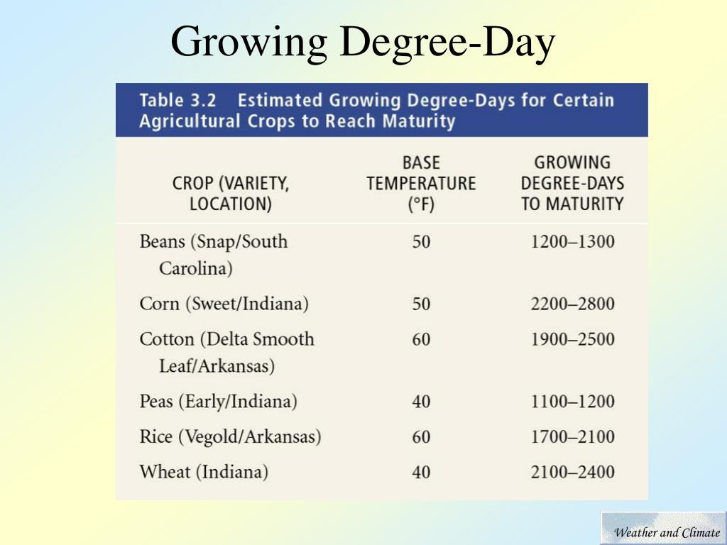 Growing Degree-Day