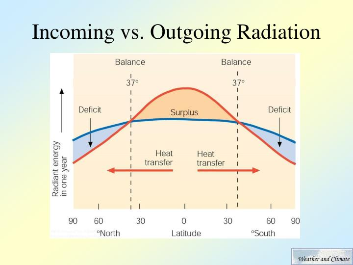 Incoming vs outgoing radiation