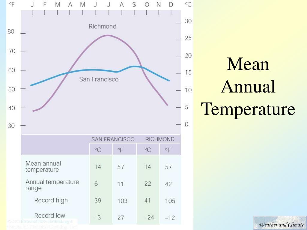 Mean Annual Temperature