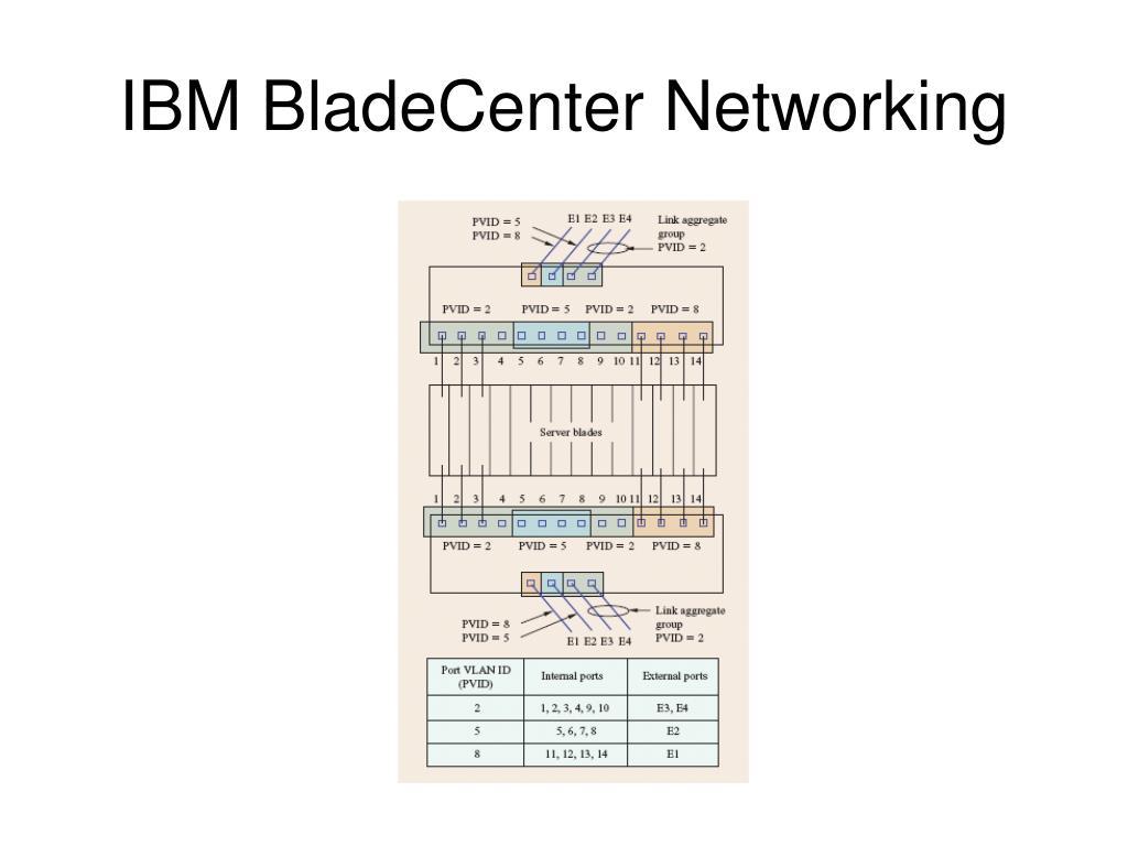 IBM BladeCenter Networking