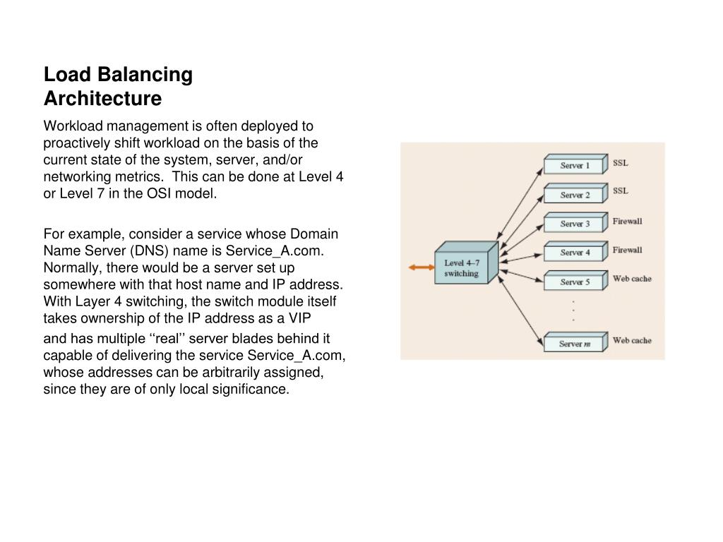Load Balancing Architecture