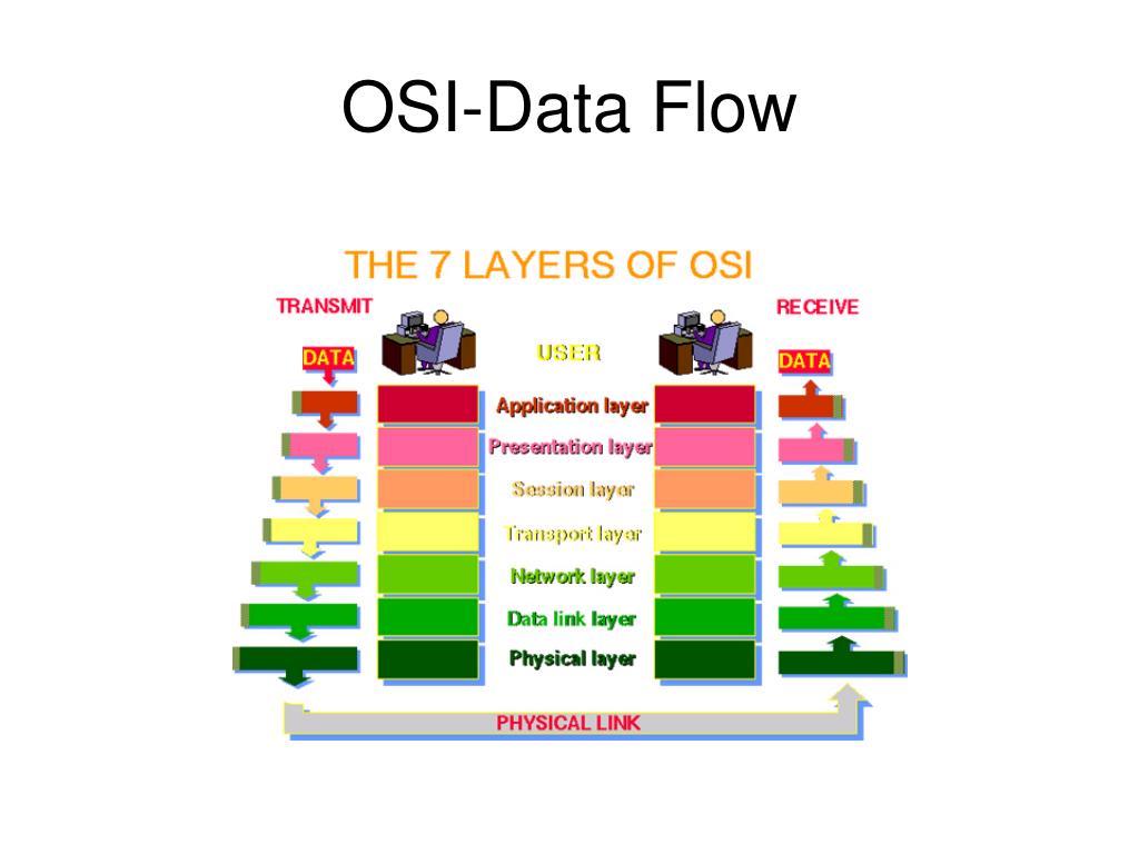 OSI-Data Flow