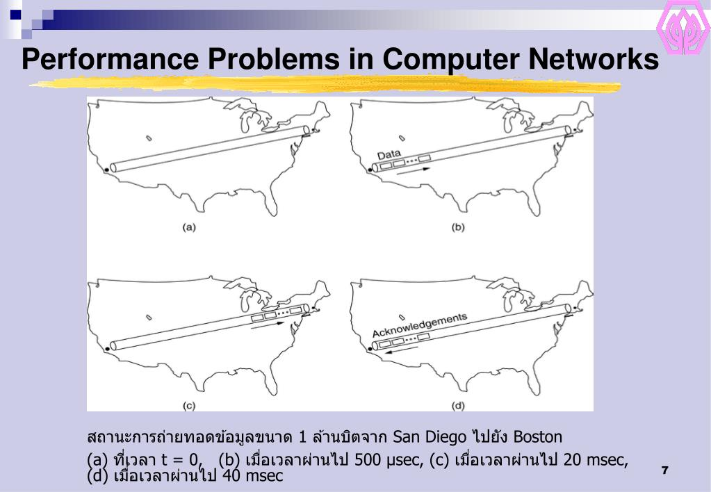 Performance Problems in Computer Networks