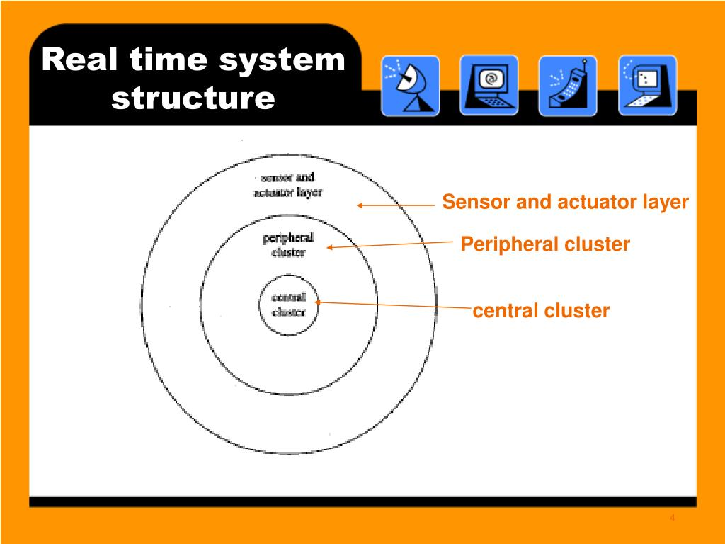 Real time system structure