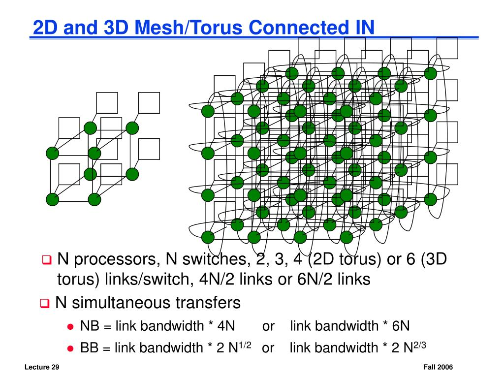 2D and 3D Mesh/Torus Connected IN