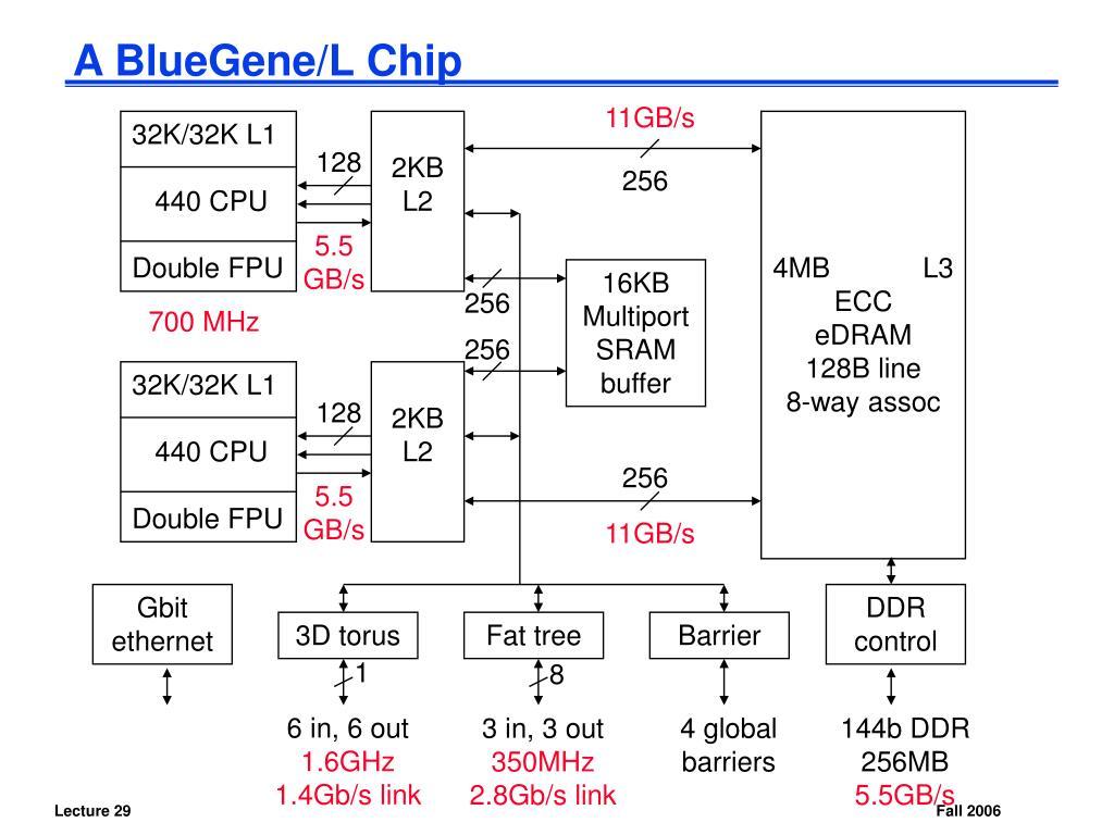A BlueGene/L Chip