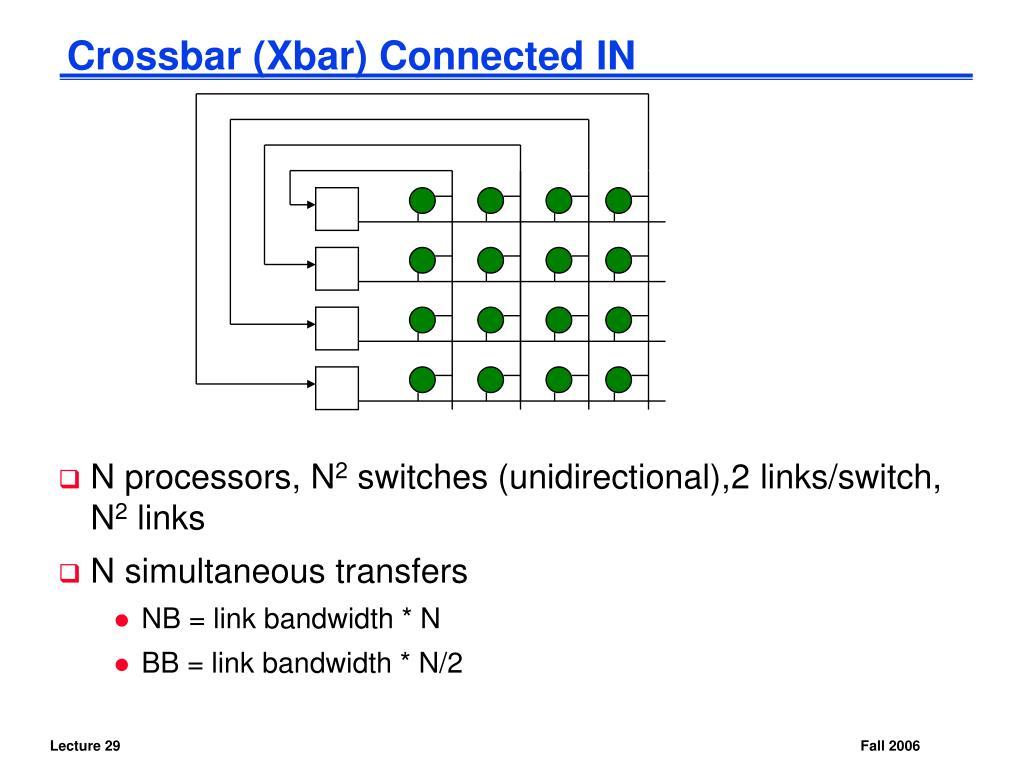Crossbar (Xbar) Connected IN
