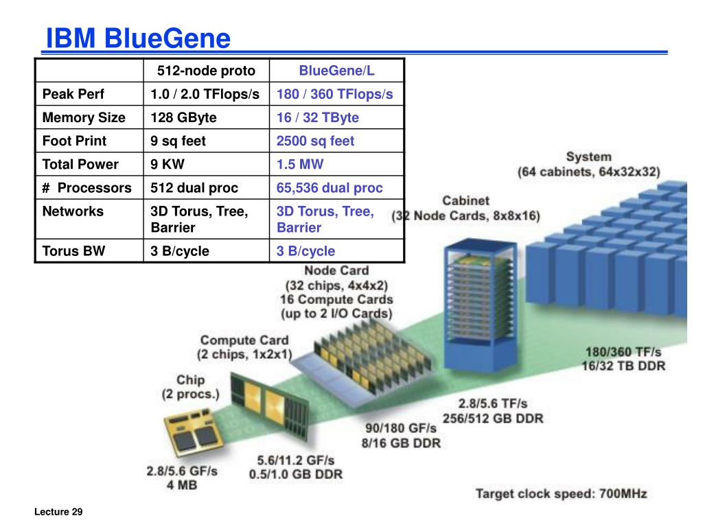 IBM BlueGene