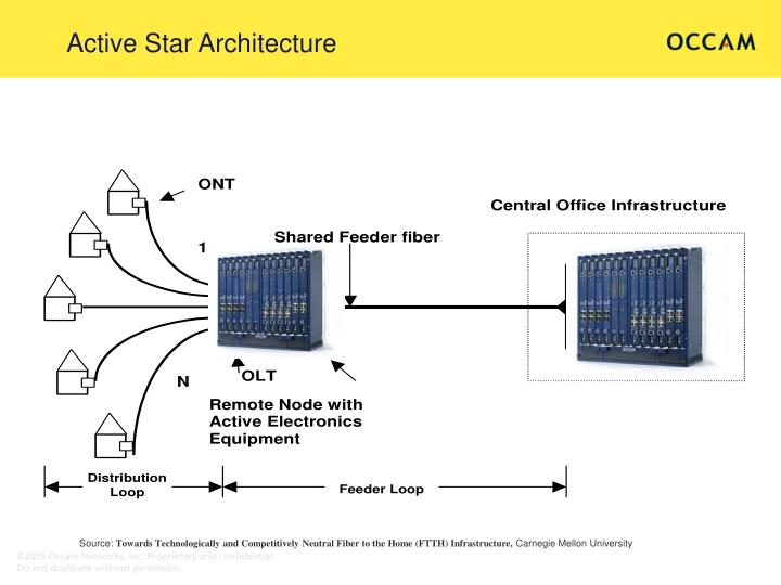 Active star architecture