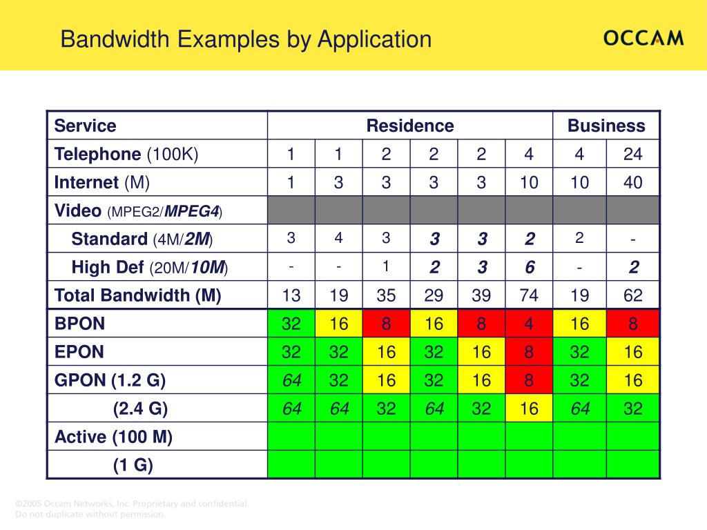 Bandwidth Examples by Application