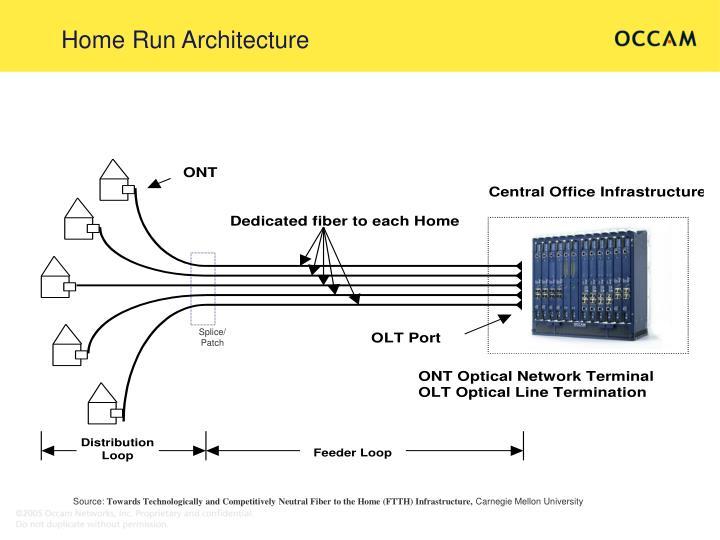 Home run architecture