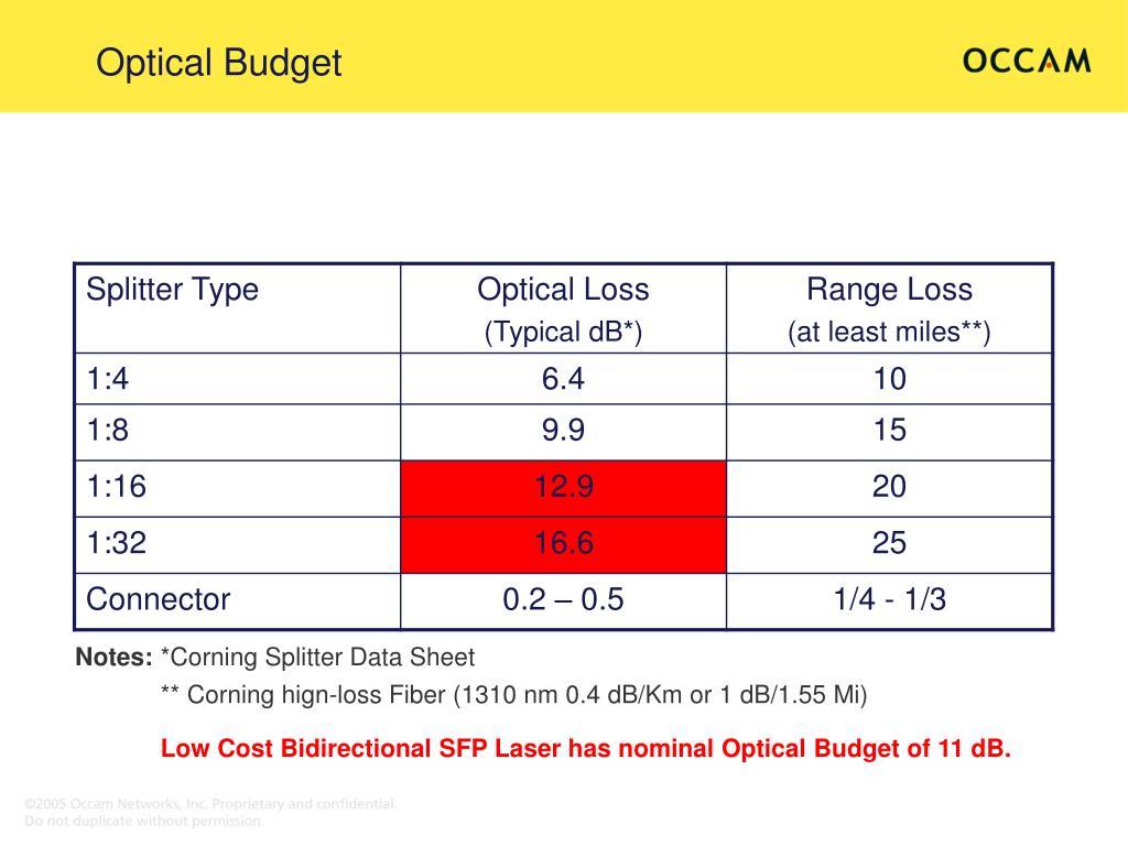 Optical Budget