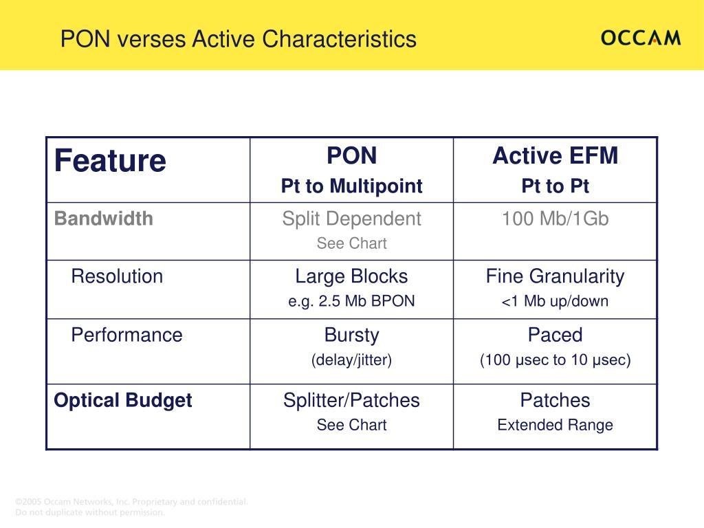 PON verses Active Characteristics