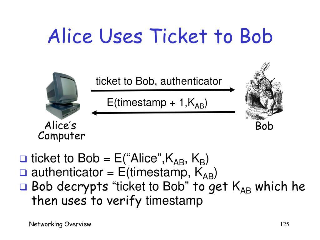 Alice Uses Ticket to Bob
