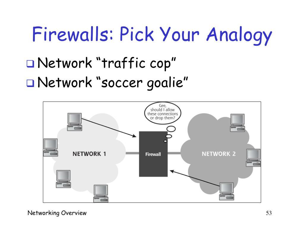 Firewalls: Pick Your Analogy