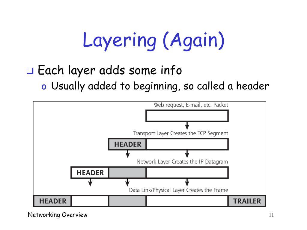 Layering (Again)