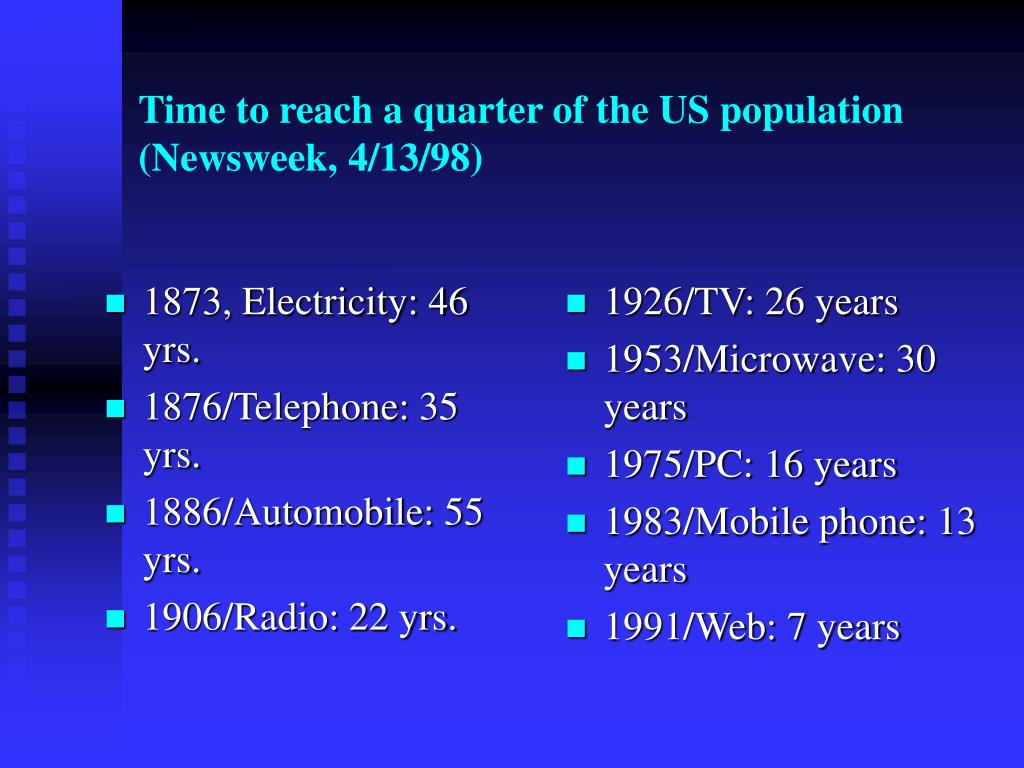Time to reach a quarter of the US population (Newsweek, 4/13/98)