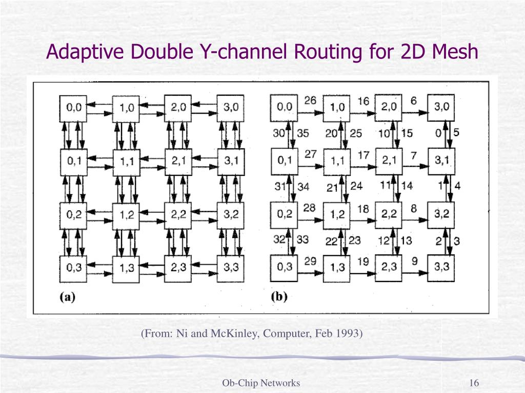 Adaptive Double Y-channel Routing for 2D Mesh
