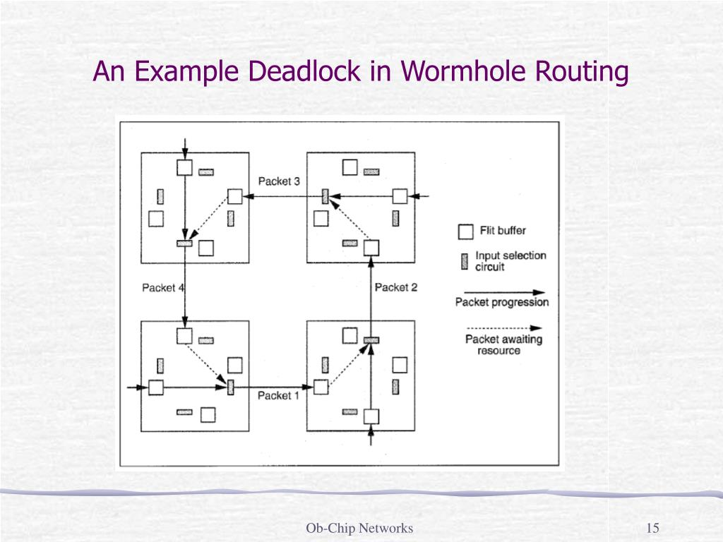 An Example Deadlock in Wormhole Routing