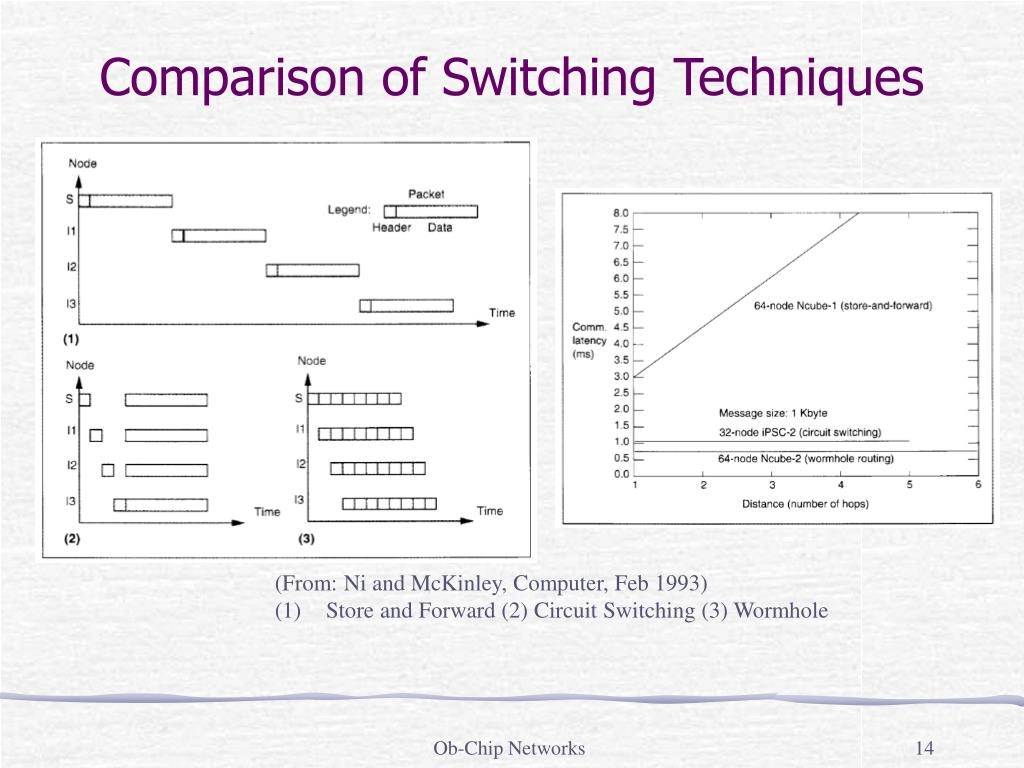 Comparison of Switching Techniques