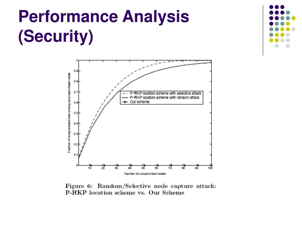 Performance Analysis (Security)