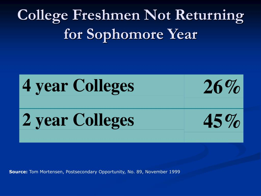 College Freshmen Not Returning for Sophomore Year