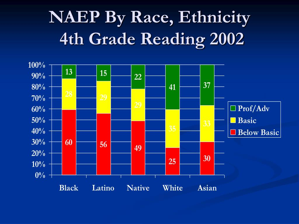 NAEP By Race, Ethnicity
