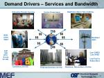 demand drivers services and bandwidth