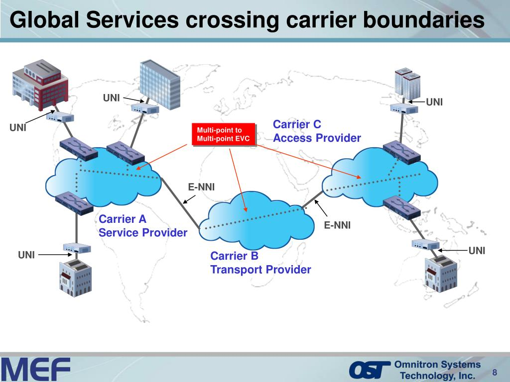 Global Services crossing carrier boundaries