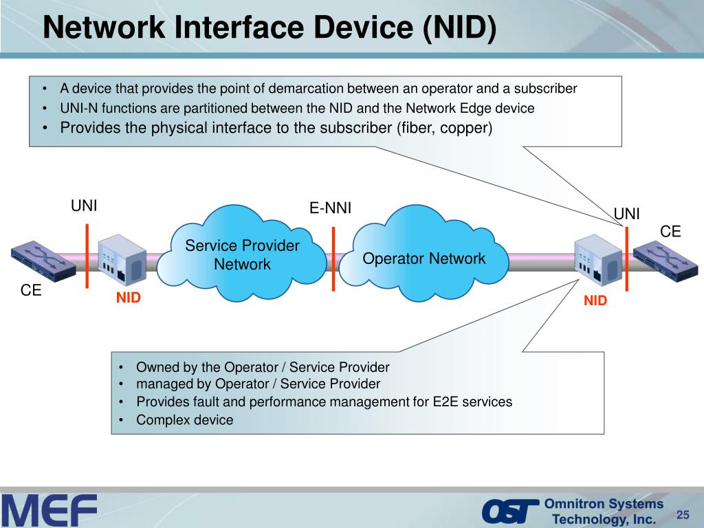 Network Interface Device (NID)