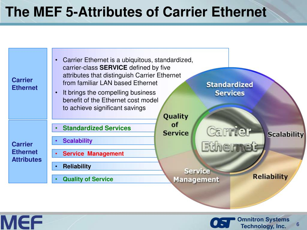 The MEF 5-Attributes of Carrier Ethernet