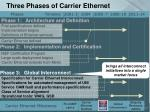 three phases of carrier ethernet37