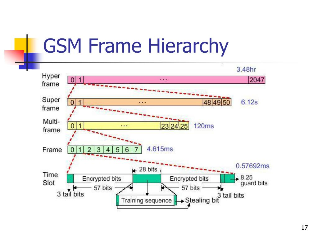 GSM Frame Hierarchy