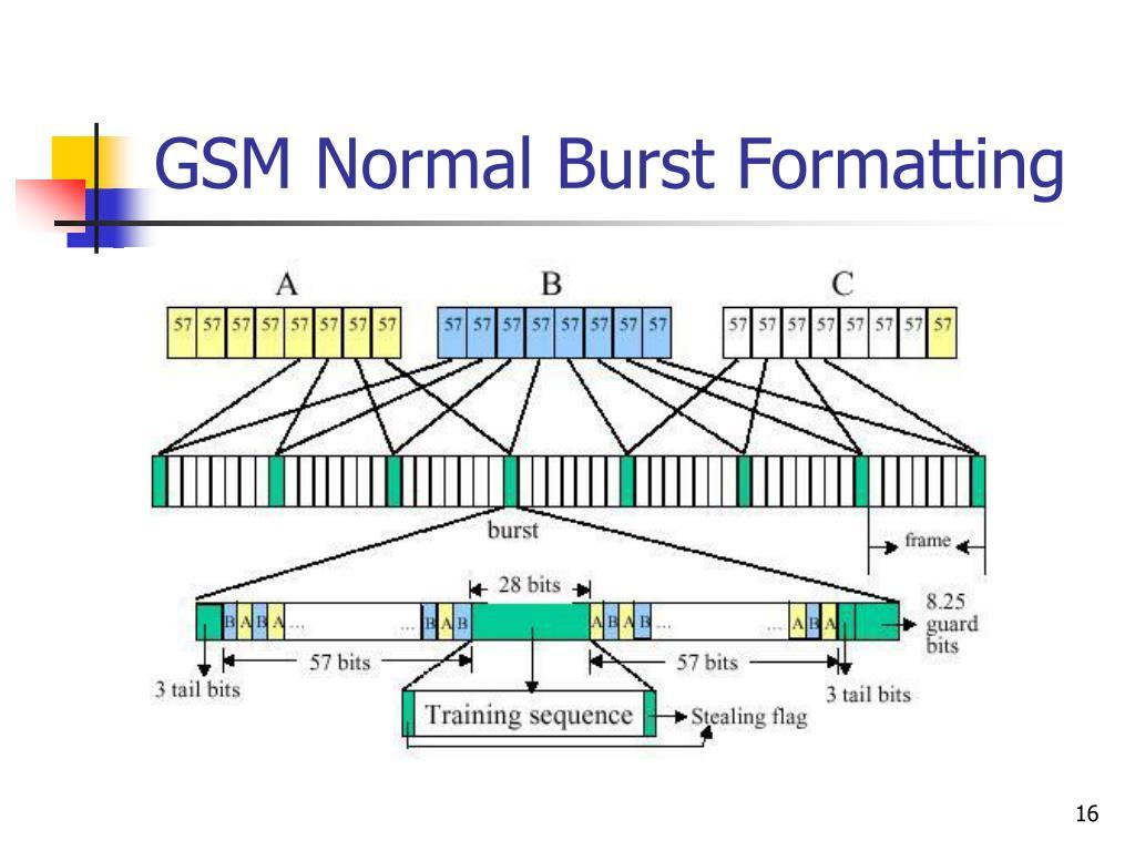 GSM Normal Burst Formatting