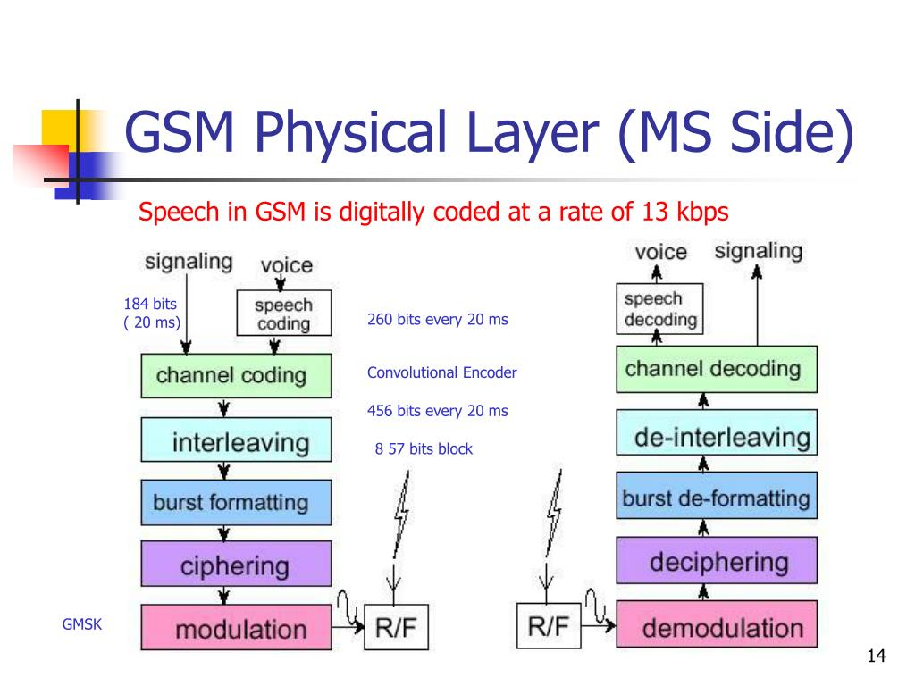 GSM Physical Layer (MS Side)