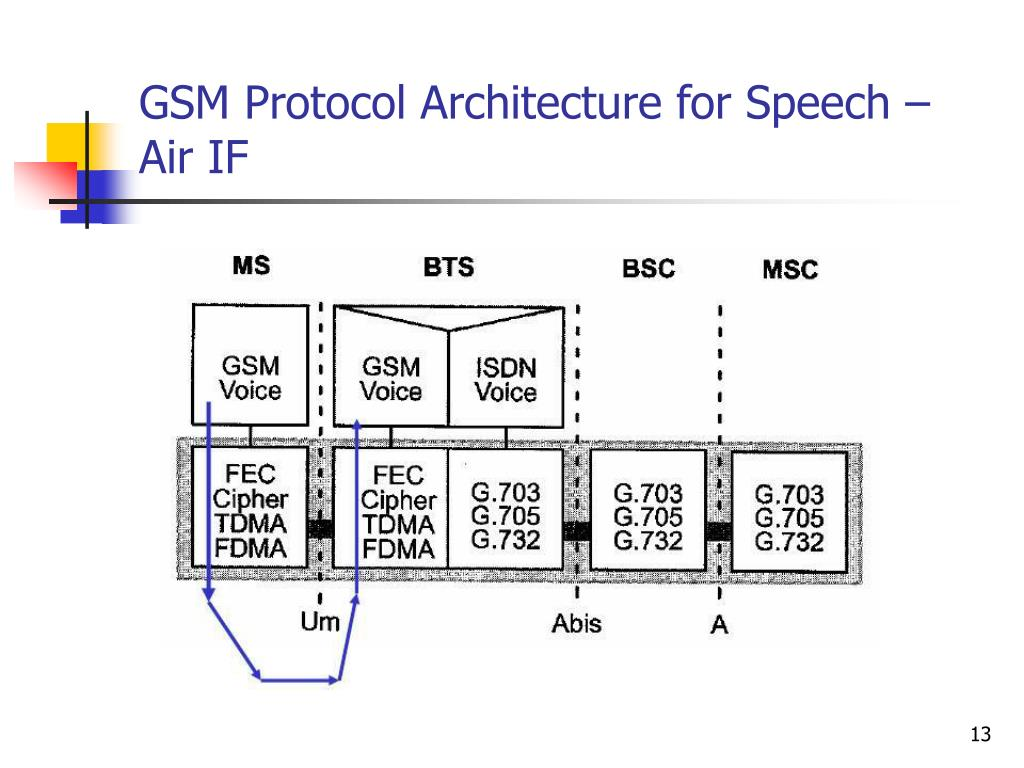 GSM Protocol Architecture for Speech – Air IF