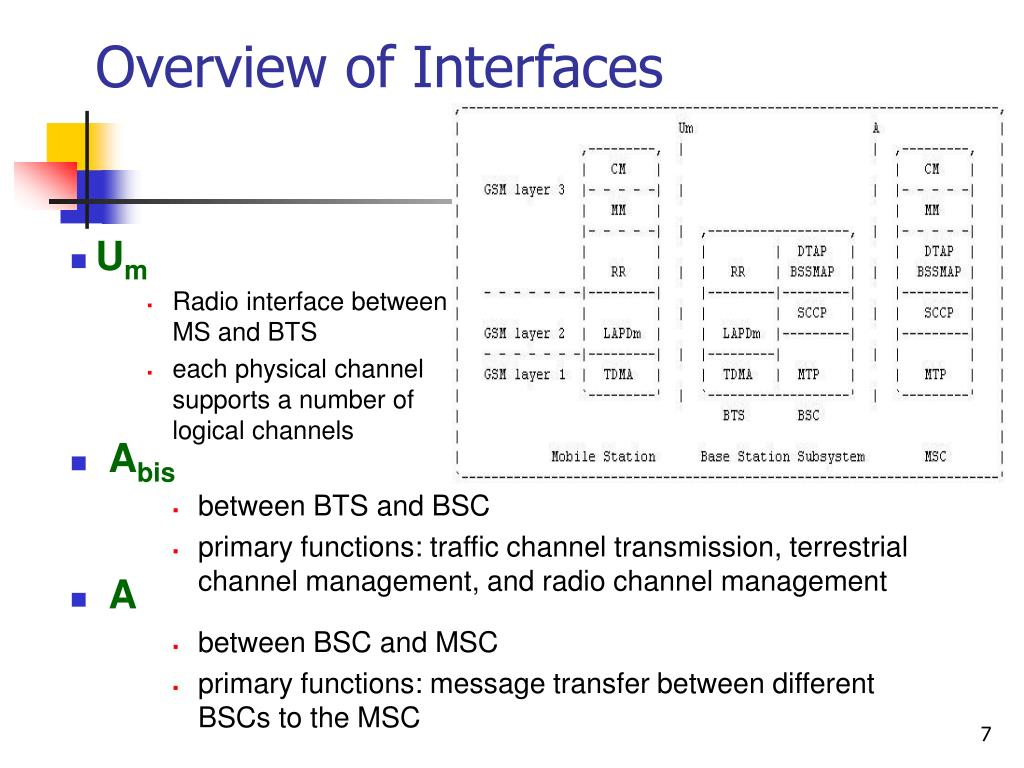 Overview of Interfaces