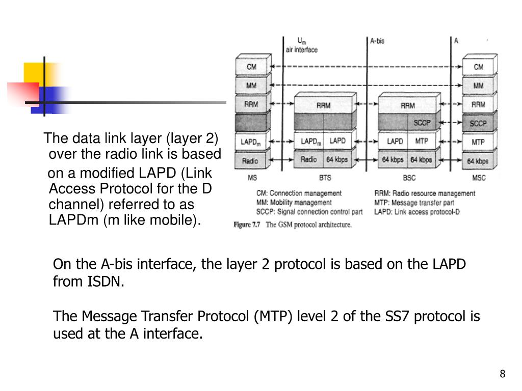 The data link layer (layer 2) over the radio link is based