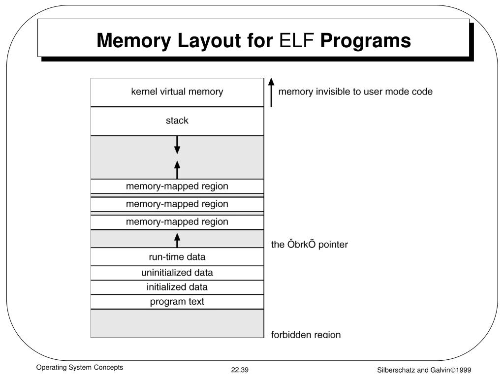 Memory Layout for