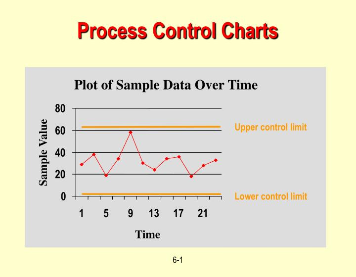 what are the upper and lower control limits for a sample size of 100 Control limit calculator control limit calculator joomla sef urls by artio james westgard quality control grid calculator control limit calculator.