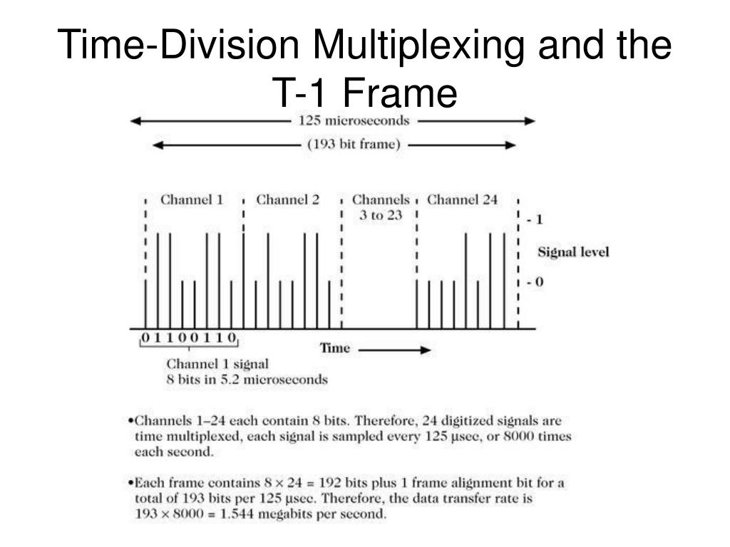 Time-Division Multiplexing and the T-1 Frame